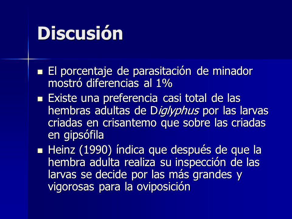 Discusión El porcentaje de parasitación de minador mostró diferencias al 1% El porcentaje de parasitación de minador mostró diferencias al 1% Existe u