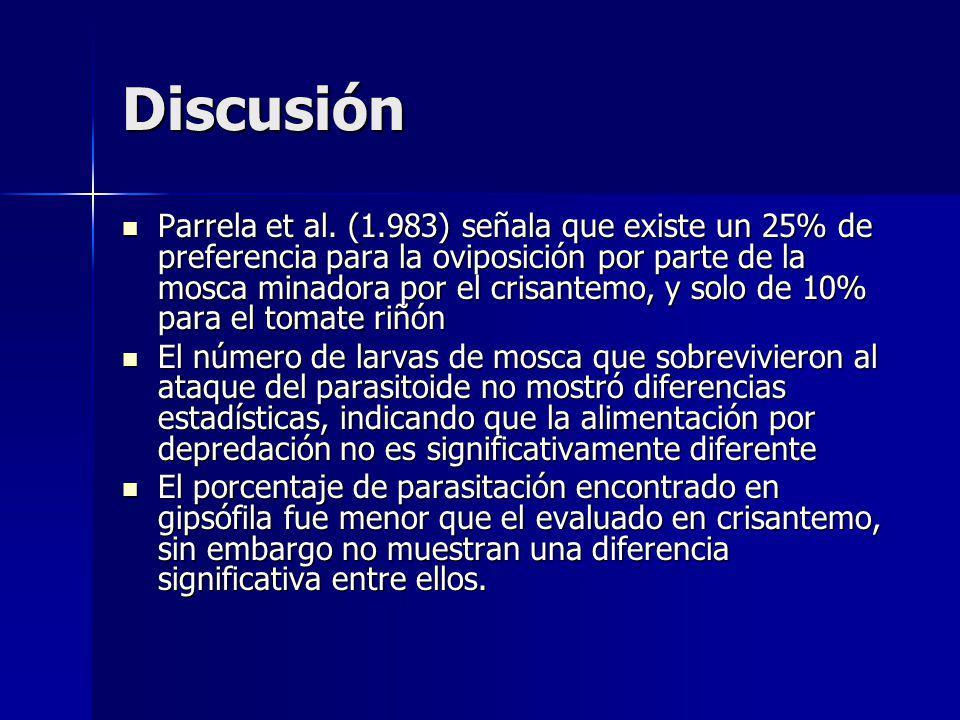 Discusión Parrela et al. (1.983) señala que existe un 25% de preferencia para la oviposición por parte de la mosca minadora por el crisantemo, y solo