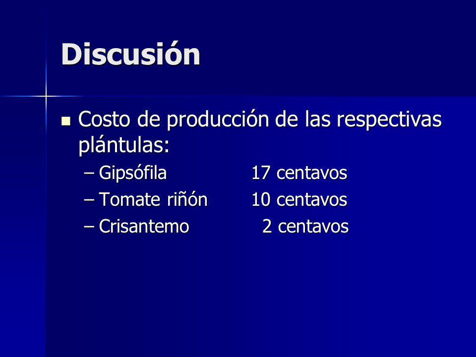 Discusión Costo de producción de las respectivas plántulas: Costo de producción de las respectivas plántulas: –Gipsófila 17 centavos –Tomate riñón10 centavos –Crisantemo 2 centavos
