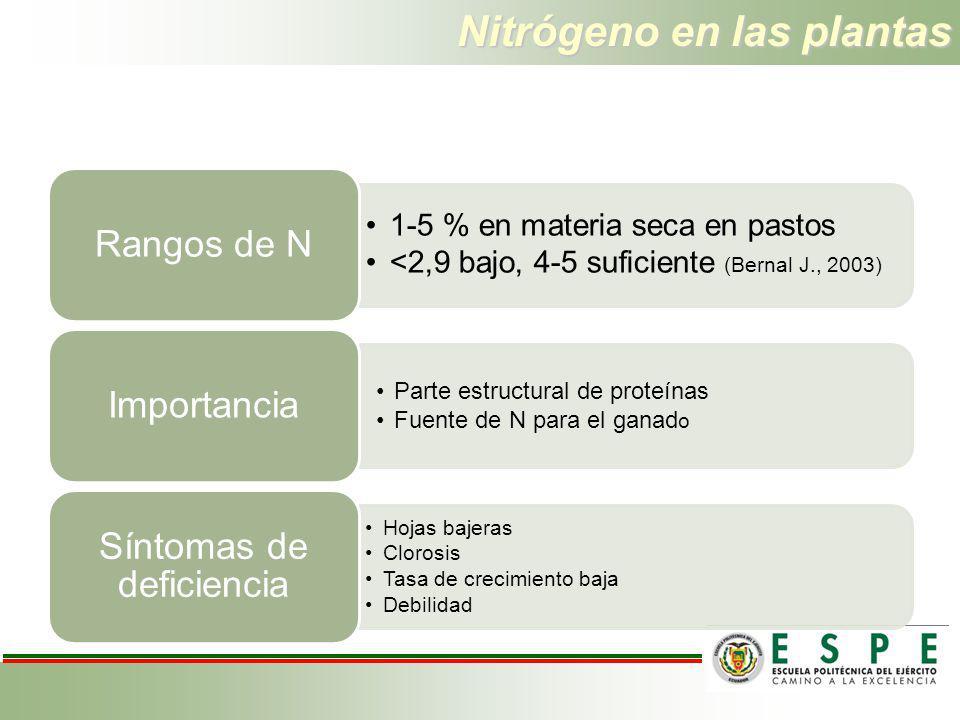 Nitrógeno en las plantas 1-5 % en materia seca en pastos <2,9 bajo, 4-5 suficiente (Bernal J., 2003) Rangos de N Parte estructural de proteínas Fuente