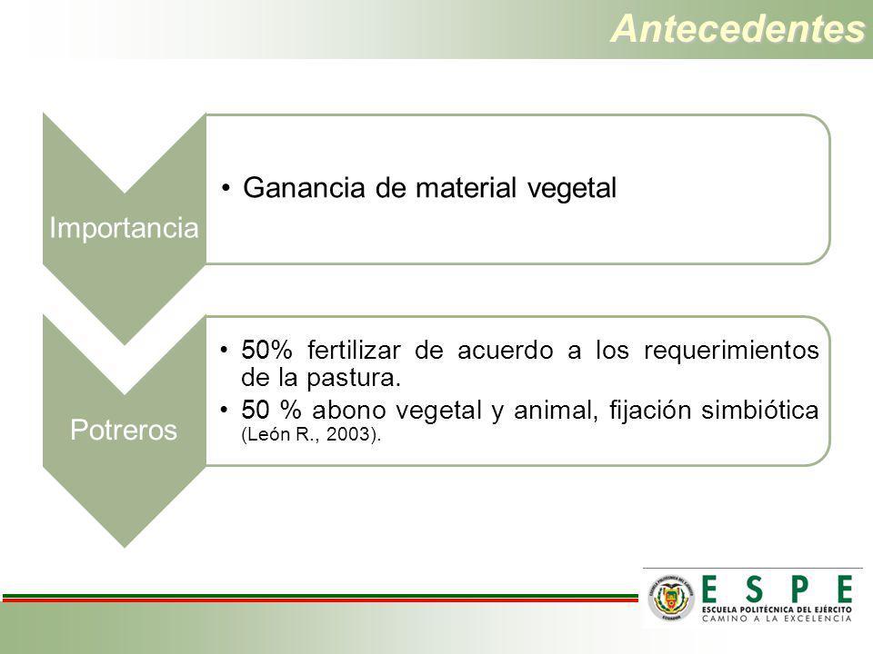 Antecedentes Importancia Ganancia de material vegetal Potreros 50% fertilizar de acuerdo a los requerimientos de la pastura. 50 % abono vegetal y anim