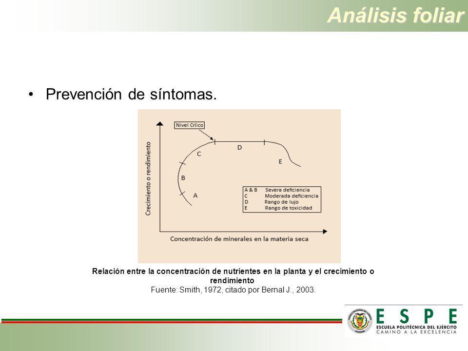 Análisis foliar Prevención de síntomas. Relación entre la concentración de nutrientes en la planta y el crecimiento o rendimiento Fuente: Smith, 1972,