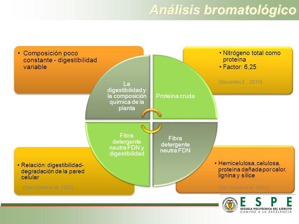 Análisis bromatológico Analiza la composición química de los alimentos Hemicelulosa, celulosa, proteína dañada por calor, lignina y sílice Relación: d