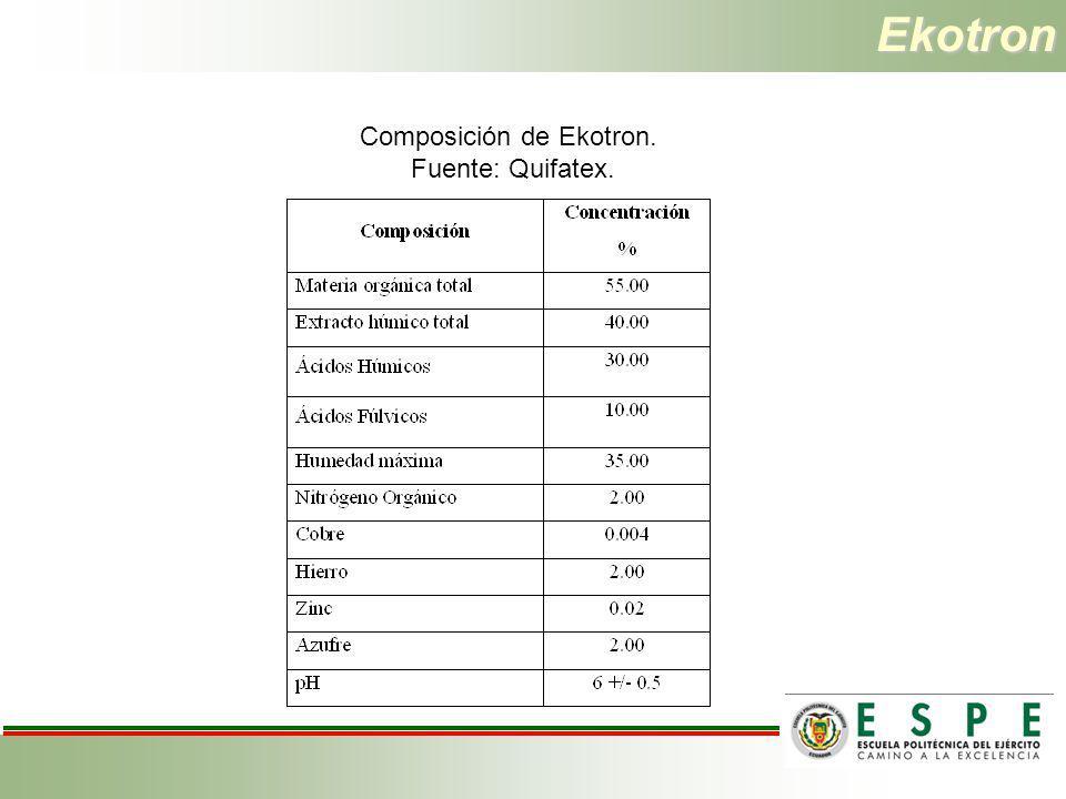 Ekotron Composición de Ekotron. Fuente: Quifatex.