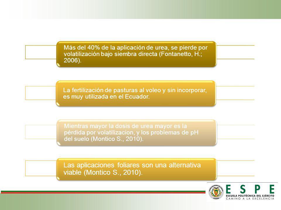 Más del 40% de la aplicación de urea, se pierde por volatilización bajo siembra directa (Fontanetto, H.; 2006). La fertilización de pasturas al voleo