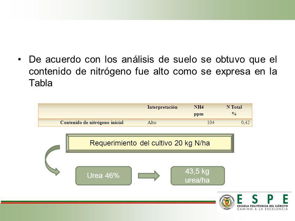 De acuerdo con los análisis de suelo se obtuvo que el contenido de nitrógeno fue alto como se expresa en la Tabla Interpretación NH4 ppm N Total % Con