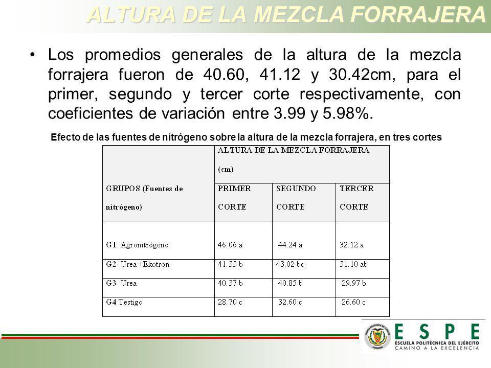 ALTURA DE LA MEZCLA FORRAJERA Los promedios generales de la altura de la mezcla forrajera fueron de 40.60, 41.12 y 30.42cm, para el primer, segundo y