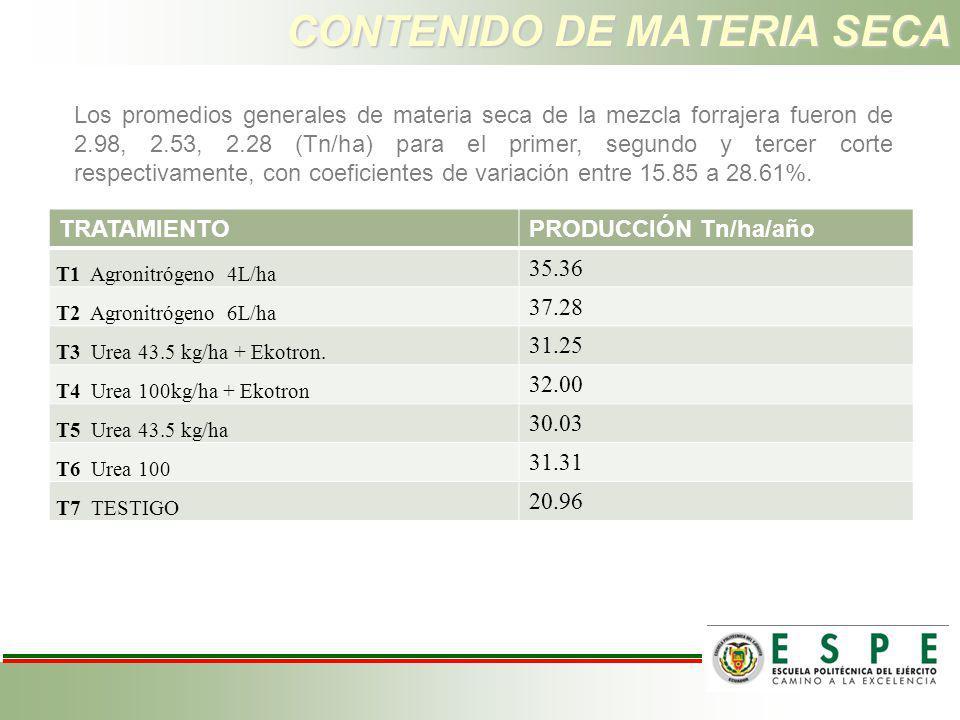 CONTENIDO DE MATERIA SECA TRATAMIENTOPRODUCCIÓN Tn/ha/año T1 Agronitrógeno 4L/ha 35.36 T2 Agronitrógeno 6L/ha 37.28 T3 Urea 43.5 kg/ha + Ekotron. 31.2
