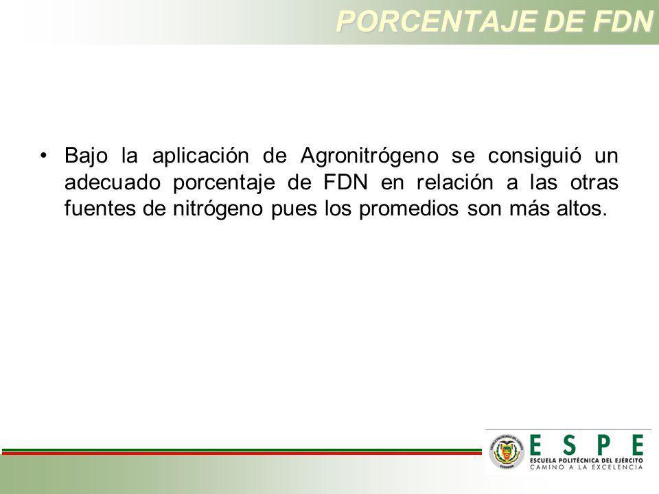 PORCENTAJE DE FDN Bajo la aplicación de Agronitrógeno se consiguió un adecuado porcentaje de FDN en relación a las otras fuentes de nitrógeno pues los