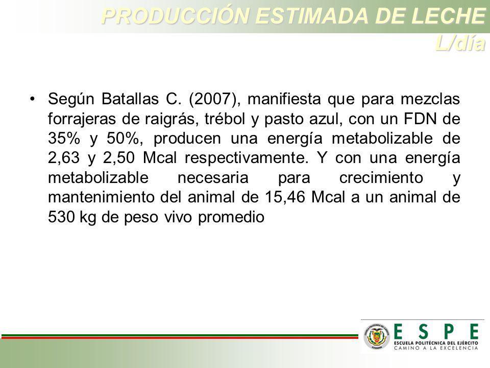 PRODUCCIÓN ESTIMADA DE LECHE L/día Según Batallas C. (2007), manifiesta que para mezclas forrajeras de raigrás, trébol y pasto azul, con un FDN de 35%