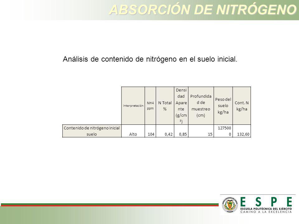 ABSORCIÓN DE NITRÓGENO Análisis de contenido de nitrógeno en el suelo inicial. Interpretación NH4 ppm N Total % Densi dad Apare nte (g/cm 3 ) Profundi