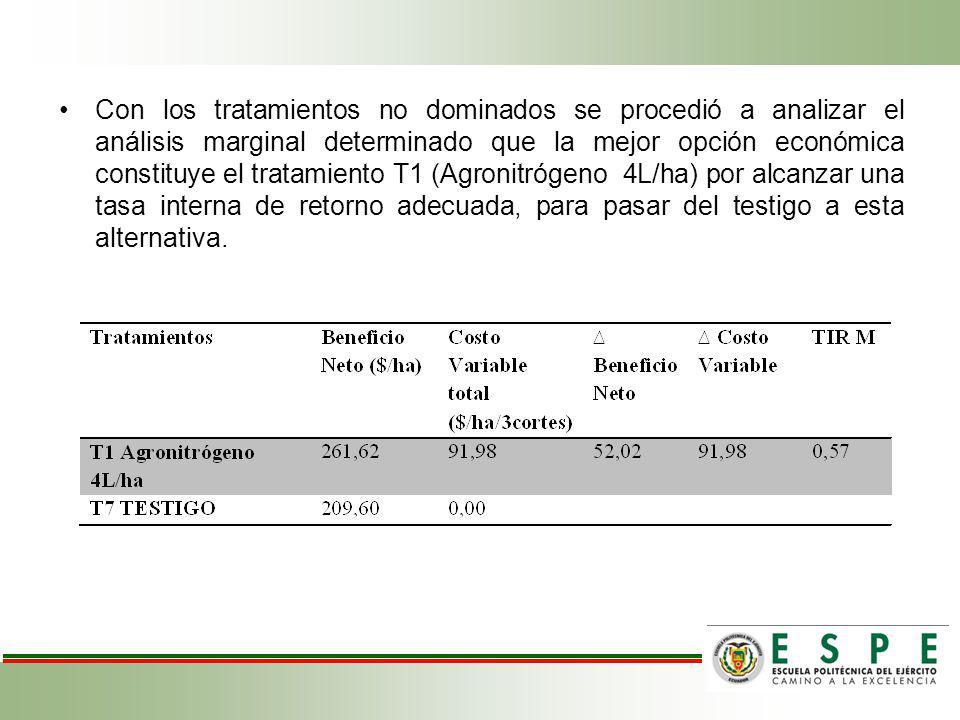 Con los tratamientos no dominados se procedió a analizar el análisis marginal determinado que la mejor opción económica constituye el tratamiento T1 (