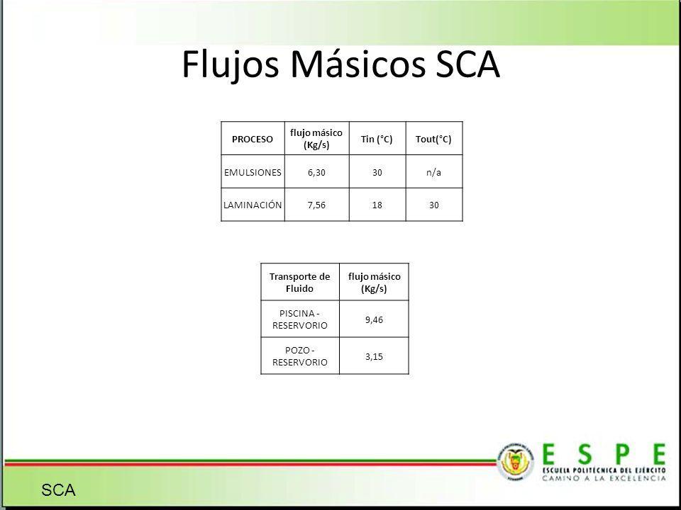 Flujos Másicos SCA SCA PROCESO flujo másico (Kg/s) Tin (°C)Tout(°C) EMULSIONES6,3030n/a LAMINACIÓN7,561830 Transporte de Fluido flujo másico (Kg/s) PI