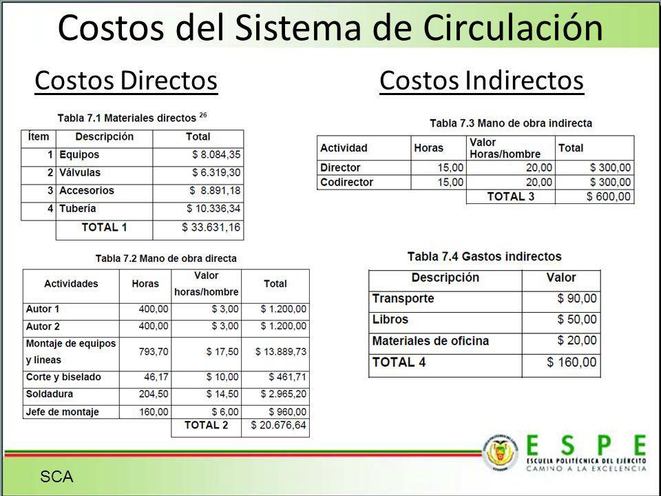 Costos del Sistema de Circulación Costos Directos Costos Indirectos SCA