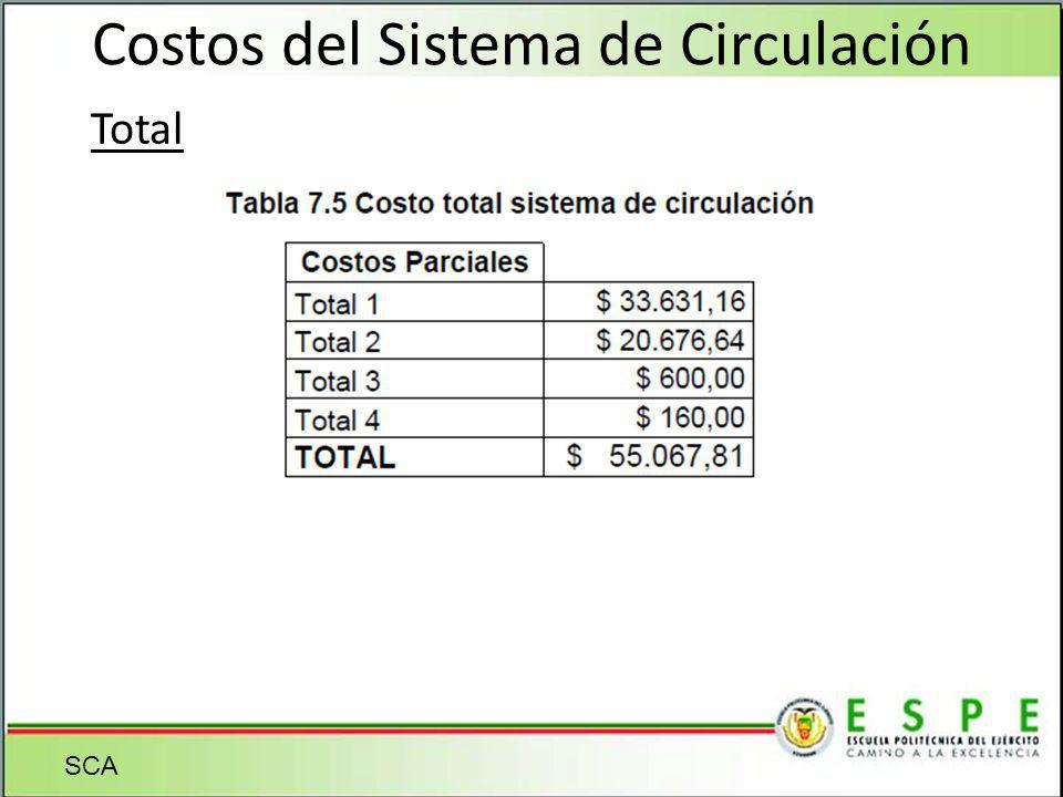 Costos del Sistema de Circulación Total SCA