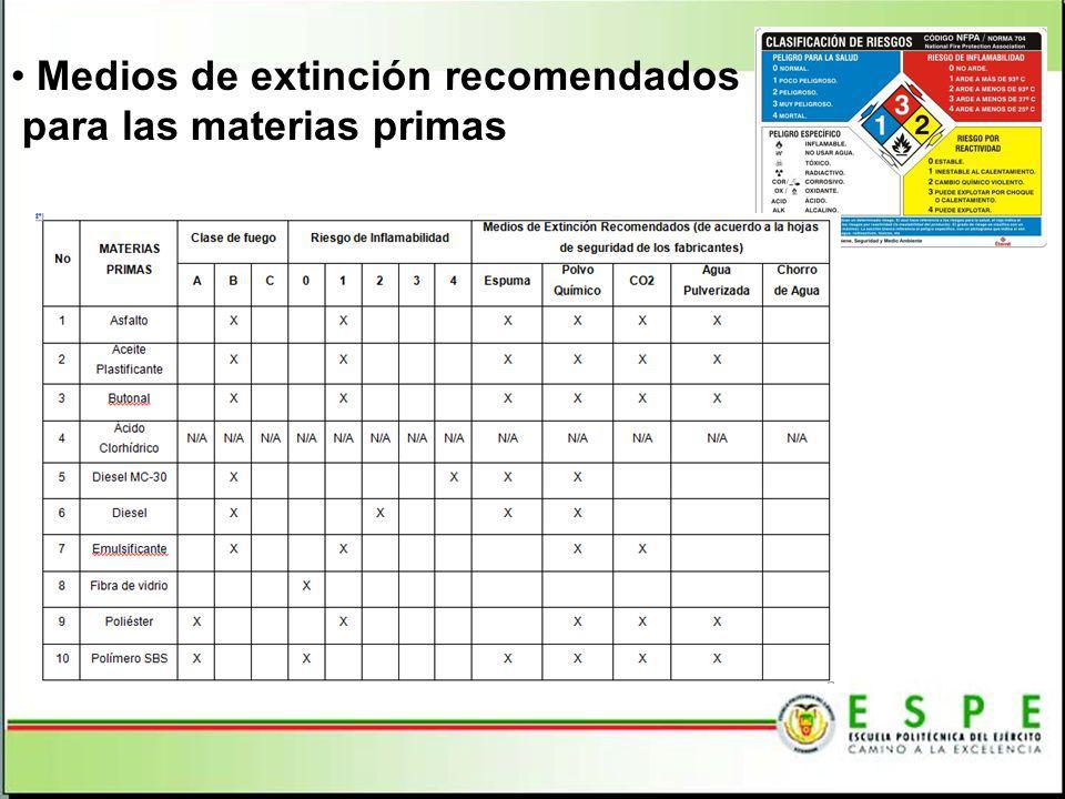 Medios de extinción recomendados para las materias primas