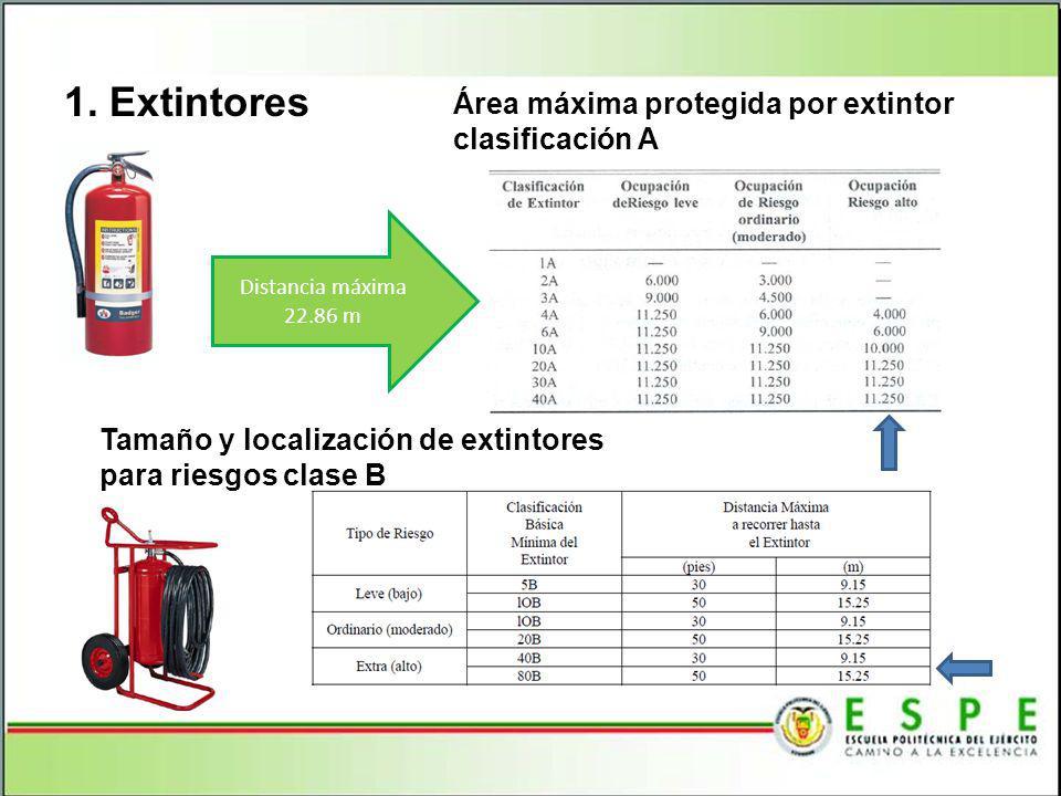 1. Extintores Tamaño y localización de extintores para riesgos clase B Área máxima protegida por extintor clasificación A Distancia máxima 22.86 m