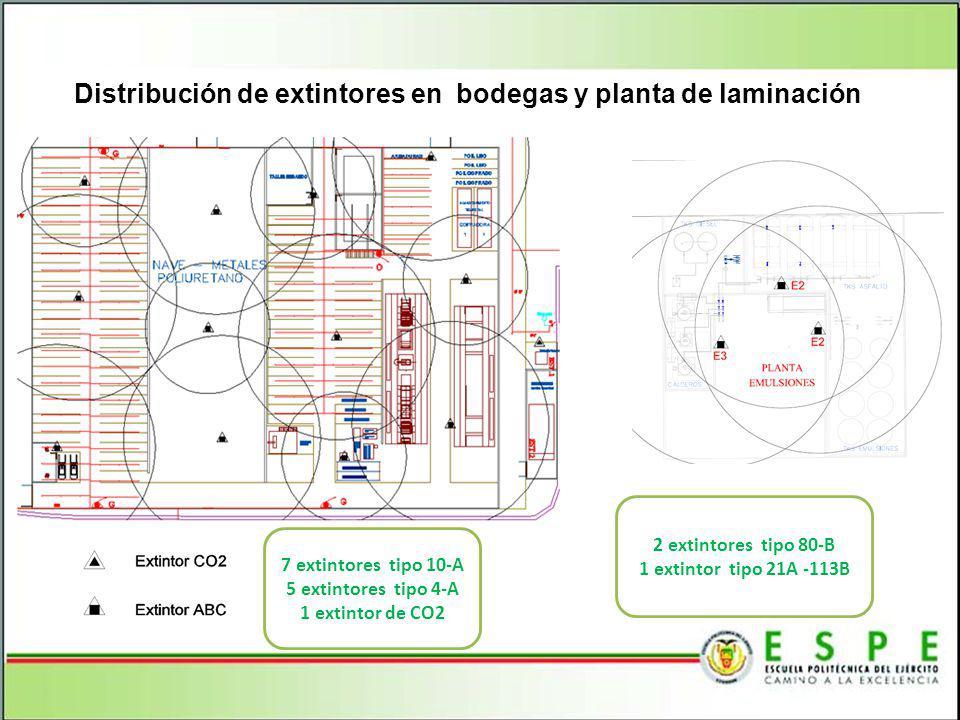 Distribución de extintores en bodegas y planta de laminación 7 extintores tipo 10-A 5 extintores tipo 4-A 1 extintor de CO2 2 extintores tipo 80-B 1 e