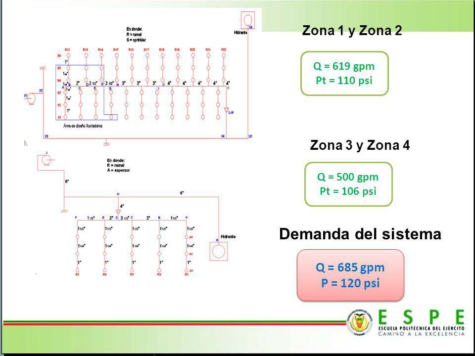 Zona 1 y Zona 2 Q = 619 gpm Pt = 110 psi Zona 3 y Zona 4 Q = 500 gpm Pt = 106 psi Demanda del sistema Q = 685 gpm P = 120 psi Q = 685 gpm P = 120 psi