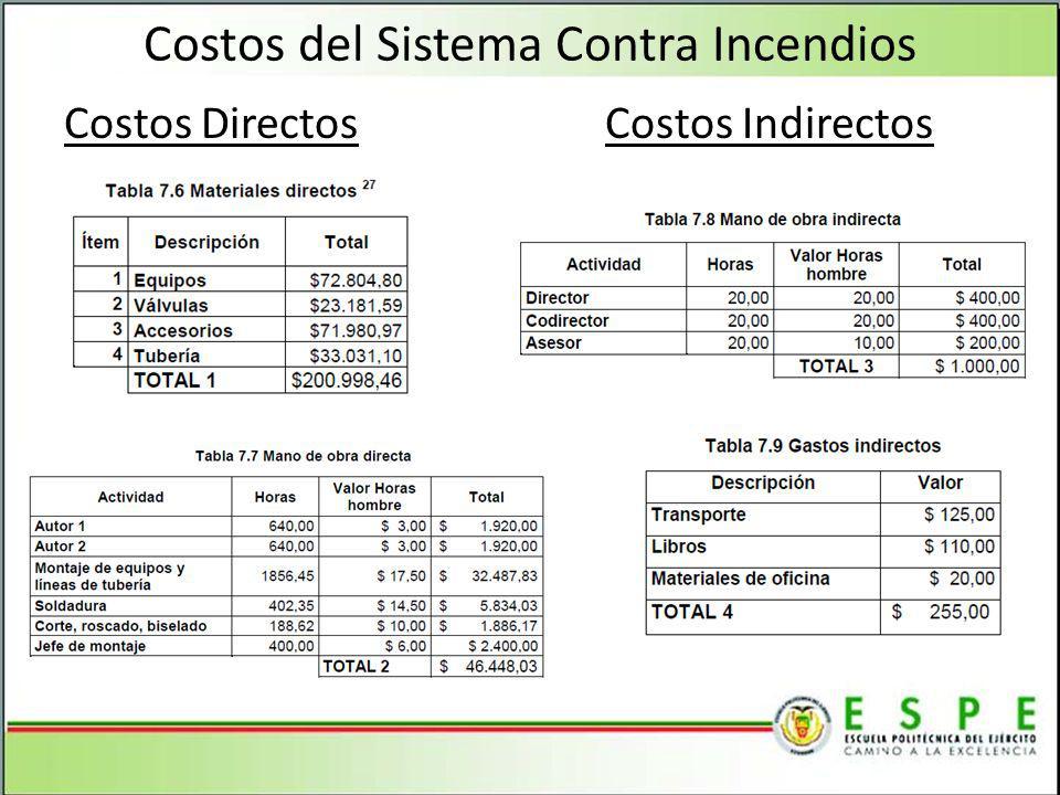 Costos del Sistema Contra Incendios Costos Directos Costos Indirectos