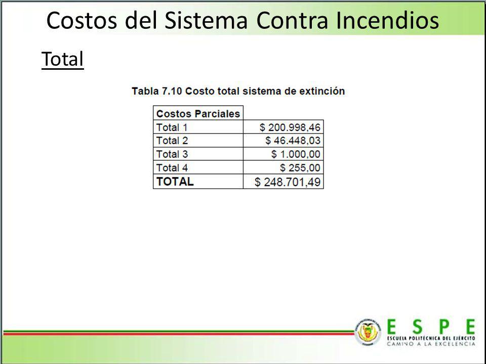 Costos del Sistema Contra Incendios Total