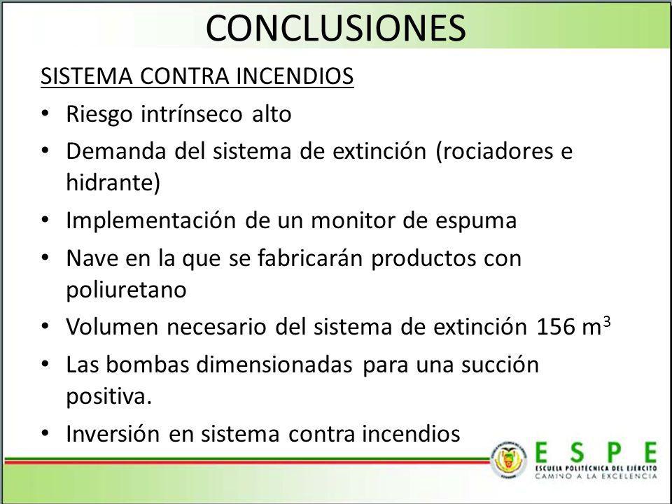 CONCLUSIONES SISTEMA CONTRA INCENDIOS Riesgo intrínseco alto Demanda del sistema de extinción (rociadores e hidrante) Implementación de un monitor de