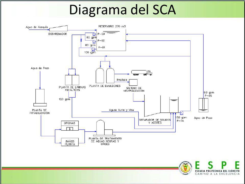 Diagrama del SCA