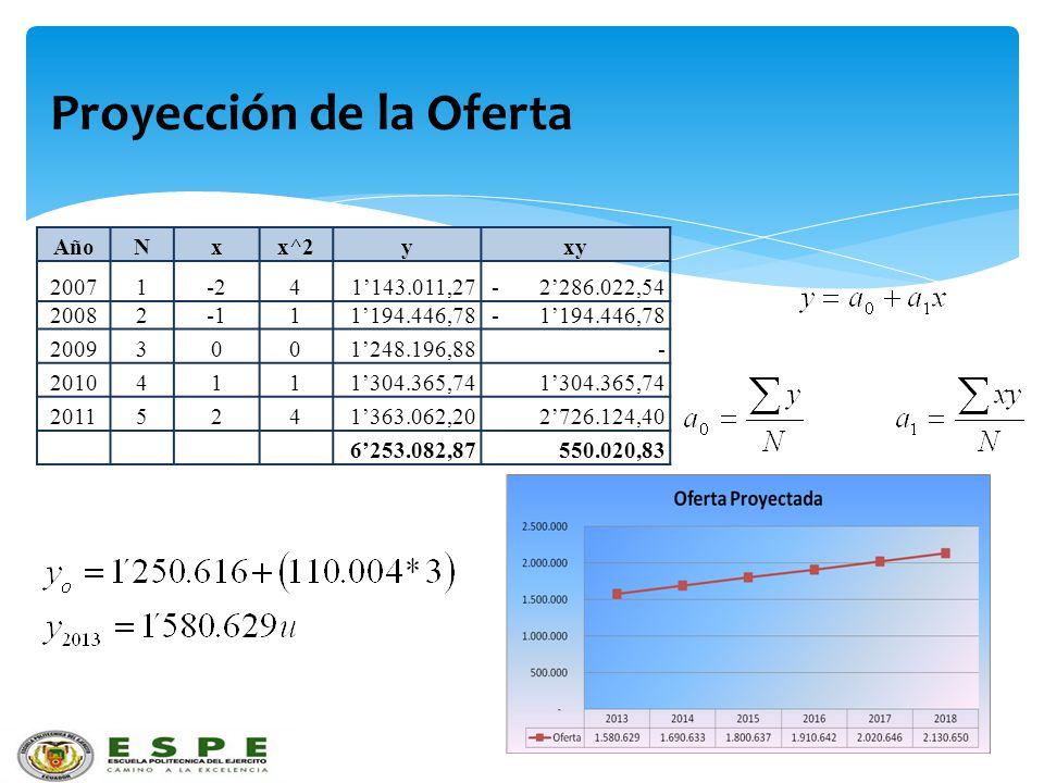 Proyección de la Oferta AñoNxx^2yxy 20071-241143.011,27- 2286.022,54 2008211194.446,78- 1194.446,78 20093001248.196,88- 20104111304.365,74 20115241363