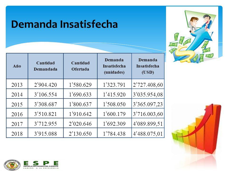 Demanda Insatisfecha Año Cantidad Demandada Cantidad Ofertada Demanda Insatisfecha (unidades) Demanda Insatisfecha (USD) 2013 2 904.4201 580.6291 323.