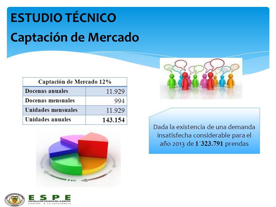 ESTUDIO TÉCNICO Captación de Mercado Captación de Mercado 12% Docenas anuales 11.929 Docenas mensuales 994 Unidades mensuales 11.929 Unidades anuales