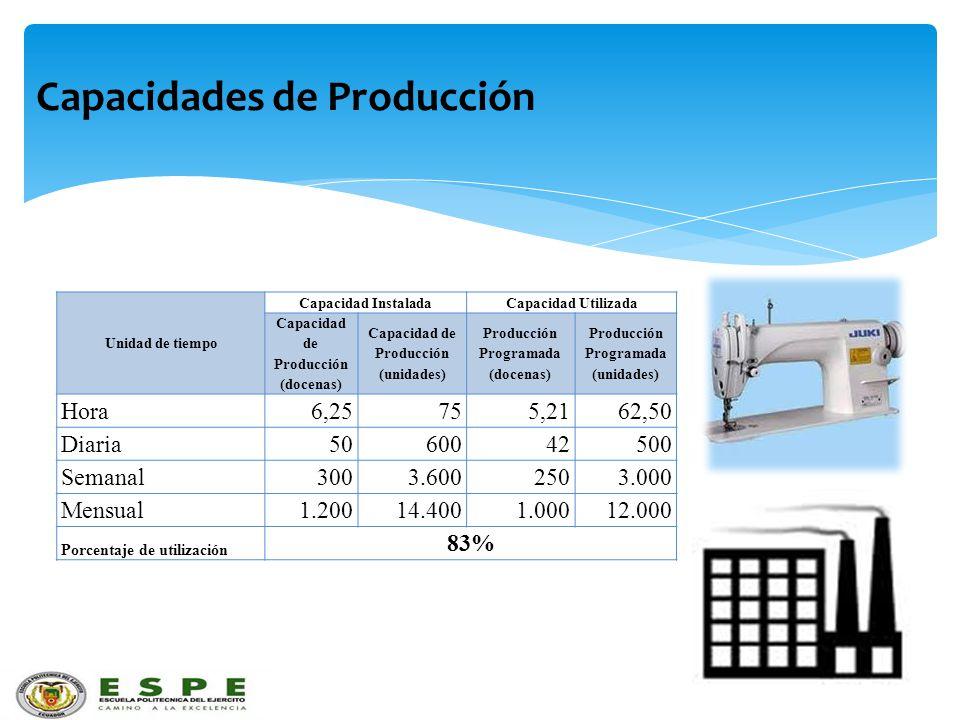 Capacidades de Producción Unidad de tiempo Capacidad InstaladaCapacidad Utilizada Capacidad de Producción (docenas) Capacidad de Producción (unidades)