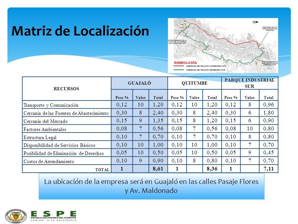 Matriz de Localización RECURSOS GUAJALÓQUITUMBE PARQUE INDUSTRIAL SUR Peso %ValorTotalPeso %ValorTotalPeso %ValorTotal Transporte y Comunicación 0,121