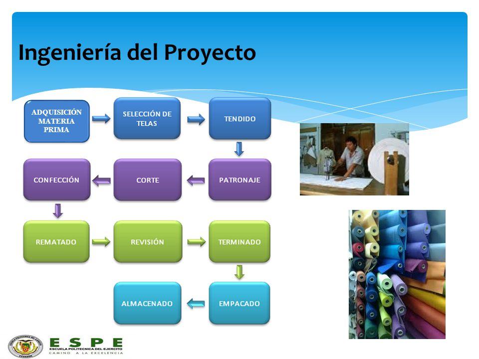 Ingeniería del Proyecto ADQUISICIÓN MATERIA PRIMA