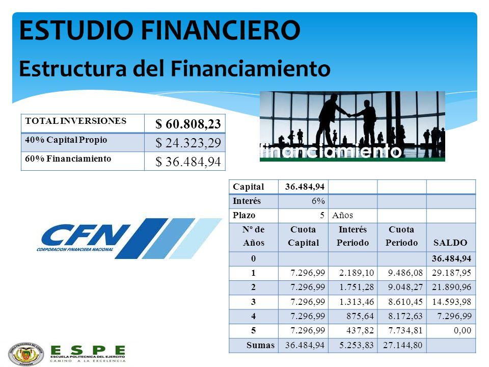 ESTUDIO FINANCIERO Estructura del Financiamiento TOTAL INVERSIONES $ 60.808,23 40% Capital Propio $ 24.323,29 60% Financiamiento $ 36.484,94 Capital36