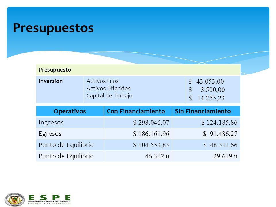 Presupuestos Presupuesto InversiónActivos Fijos Activos Diferidos Capital de Trabajo $ 43.053,00 $ 3.500,00 $ 14.255,23 OperativosCon FinanciamientoSi