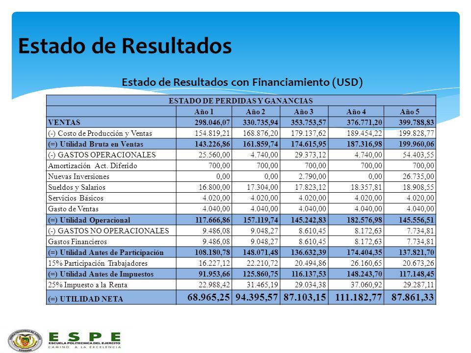 Estado de Resultados ESTADO DE PERDIDAS Y GANANCIAS Año 1Año 2Año 3Año 4Año 5 VENTAS298.046,07330.735,94353.753,57376.771,20399.788,83 (-) Costo de Pr