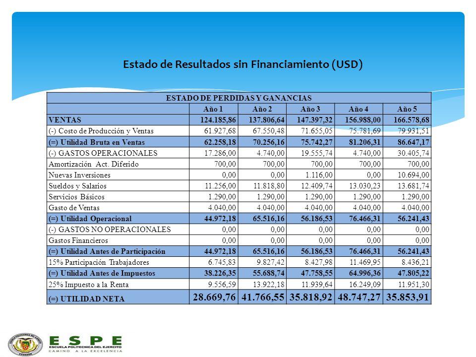 Estado de Resultados sin Financiamiento (USD) ESTADO DE PERDIDAS Y GANANCIAS Año 1Año 2Año 3Año 4Año 5 VENTAS124.185,86137.806,64147.397,32156.988,001