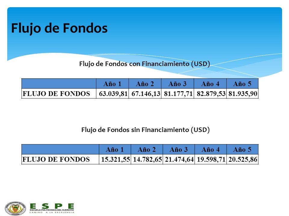Flujo de Fondos Año 1Año 2Año 3Año 4Año 5 FLUJO DE FONDOS63.039,8167.146,1381.177,7182.879,5381.935,90 Flujo de Fondos con Financiamiento (USD) Flujo