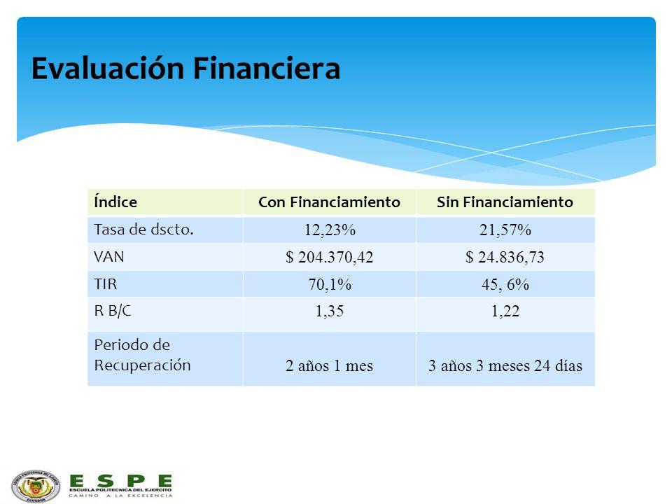 Evaluación Financiera ÍndiceCon FinanciamientoSin Financiamiento Tasa de dscto. 12,23%21,57% VAN $ 204.370,42$ 24.836,73 TIR 70,1%45, 6% R B/C 1,351,2