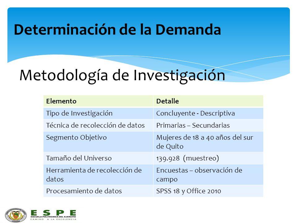 Determinación de la Demanda Metodología de Investigación ElementoDetalle Tipo de InvestigaciónConcluyente - Descriptiva Técnica de recolección de dato