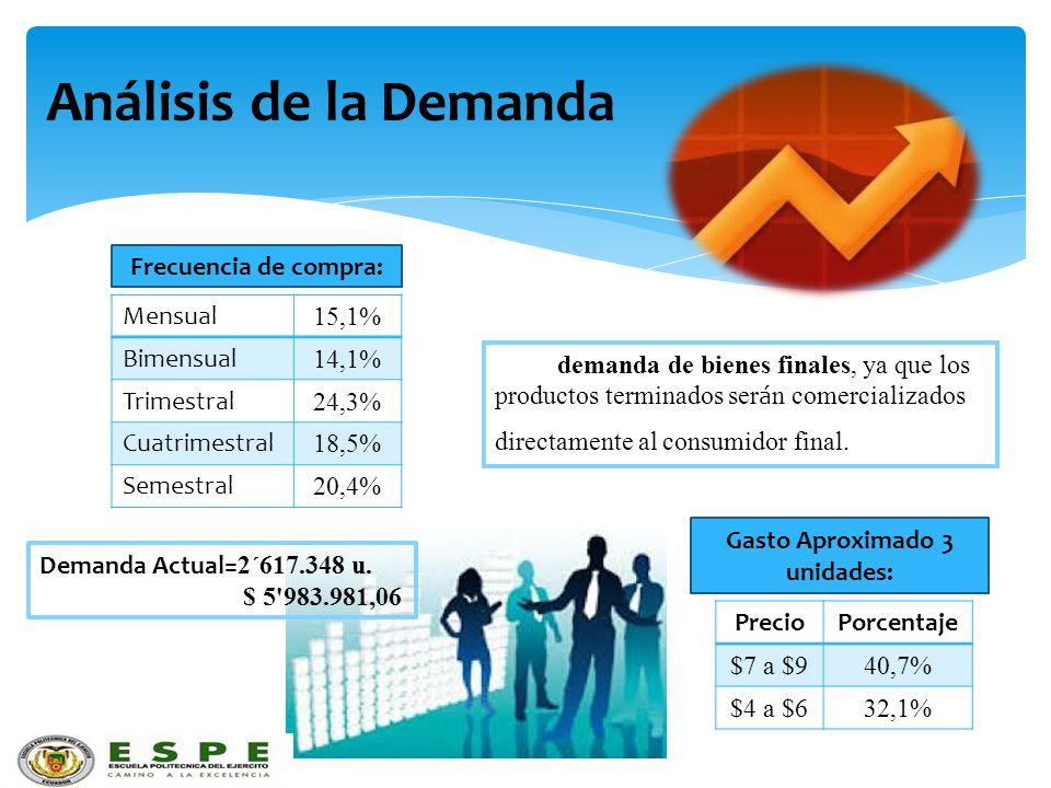 Análisis de la Demanda Frecuencia de compra: Mensual 15,1% Bimensual 14,1% Trimestral 24,3% Cuatrimestral 18,5% Semestral 20,4% Gasto Aproximado 3 uni