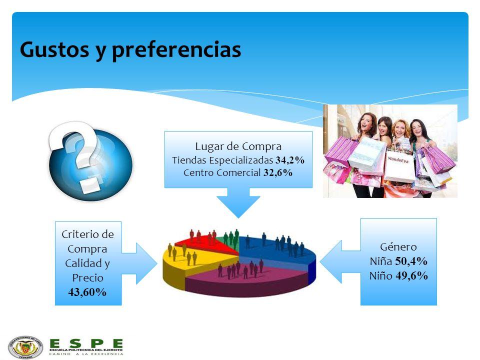 Gustos y preferencias Criterio de Compra Calidad y Precio 43,60% Lugar de Compra Tiendas Especializadas 34,2% Centro Comercial 32,6% Género Niña 50,4%