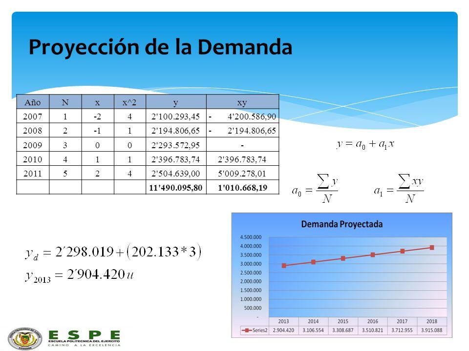 Proyección de la Demanda AñoNxx^2yxy 20071-242'100.293,45- 4'200.586,90 2008212'194.806,65- 2'194.806,65 20093002'293.572,95- 20104112'396.783,74 2011