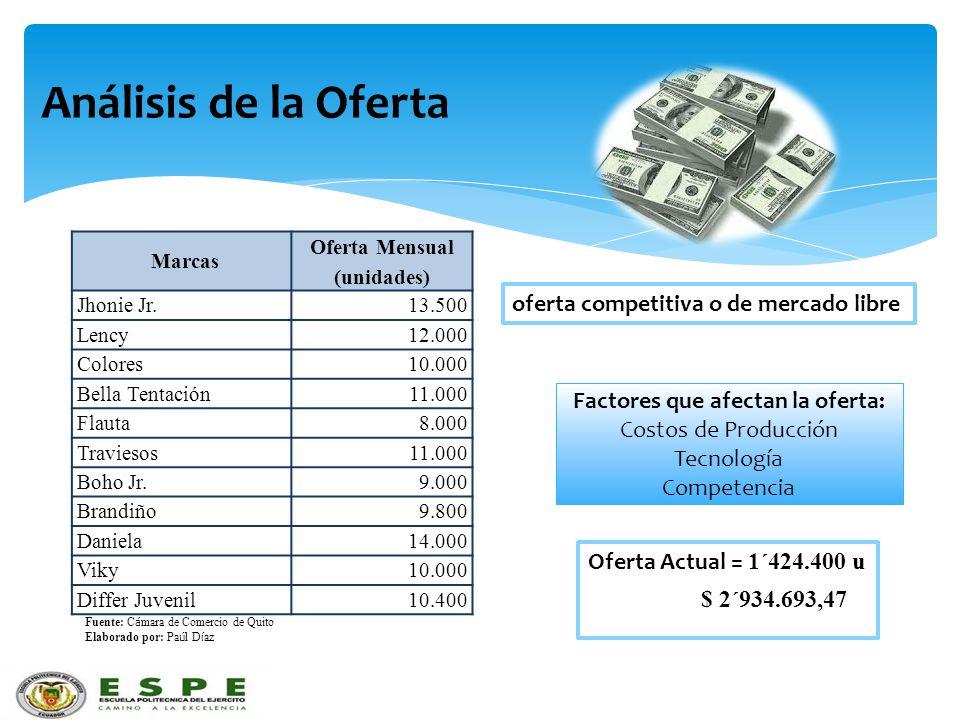 Análisis de la Oferta oferta competitiva o de mercado libre Factores que afectan la oferta: Costos de Producción Tecnología Competencia Marcas Oferta