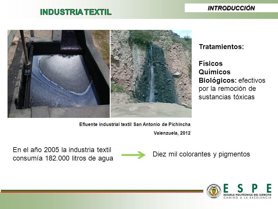 INTRODUCCIÓN Valenzuela, 2012 En el año 2005 la industria textil consumía 182.000 litros de agua Diez mil colorantes y pigmentos Tratamientos: Físicos