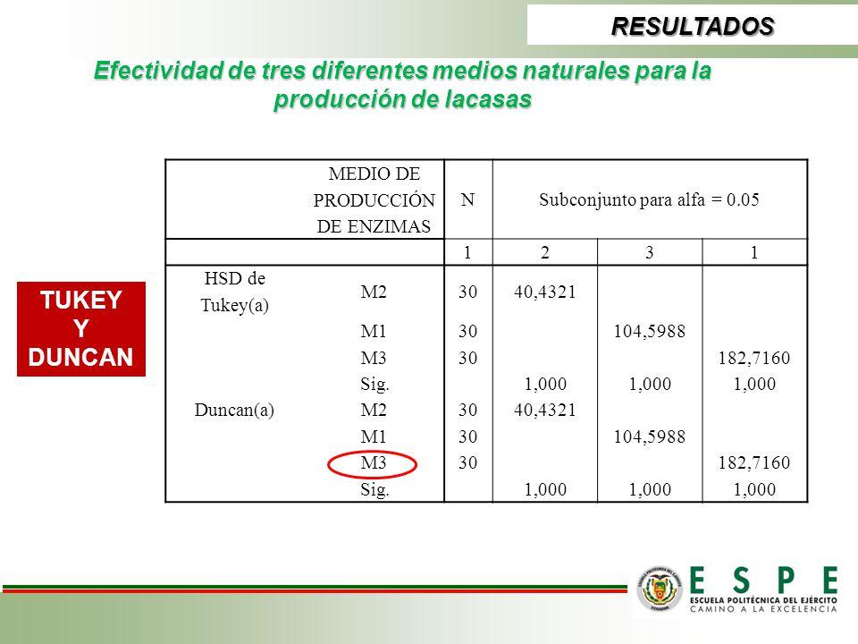 RESULTADOS Efectividad de tres diferentes medios naturales para la producción de lacasas MEDIO DE PRODUCCIÓN DE ENZIMAS NSubconjunto para alfa = 0.05