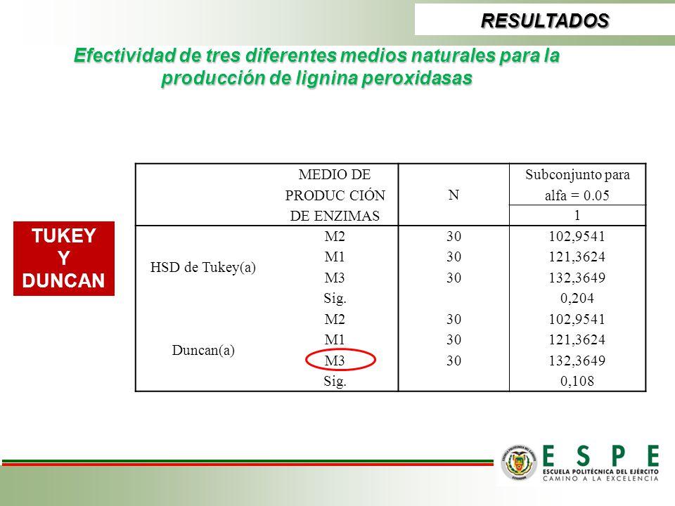 RESULTADOS Efectividad de tres diferentes medios naturales para la producción de lignina peroxidasas TUKEY Y DUNCAN MEDIO DE PRODUC CIÓN DE ENZIMAS N