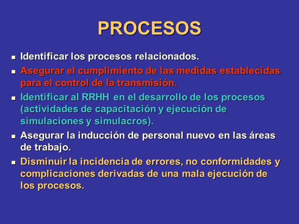 PROCESOS Identificar los procesos relacionados. Identificar los procesos relacionados. Asegurar el cumplimiento de las medidas establecidas para el co