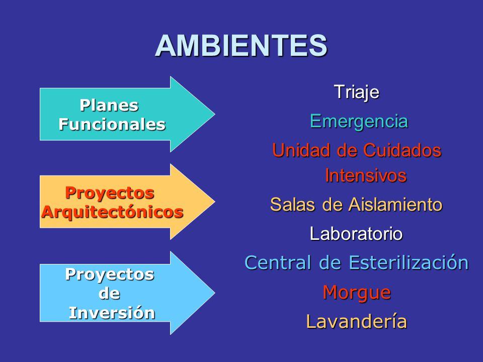 AMBIENTES Triaje Emergencia Emergencia Unidad de Cuidados Intensivos Salas de Aislamiento Laboratorio Central de Esterilización MorgueLavandería Proye