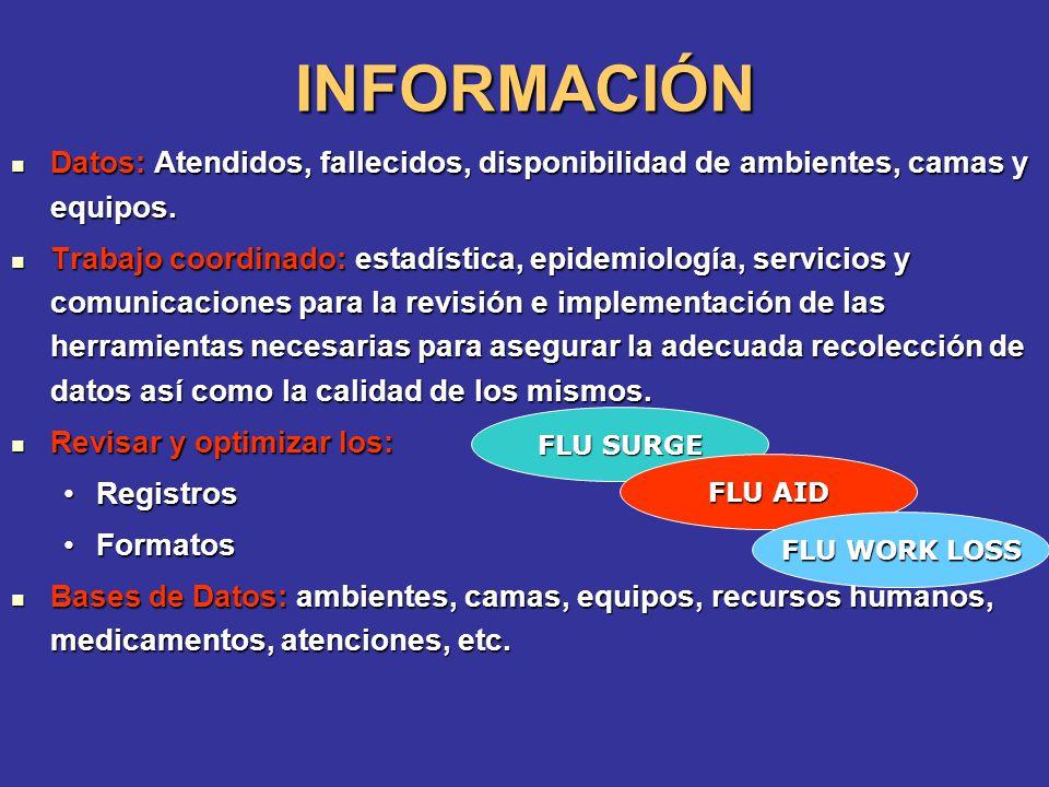 INFORMACIÓN Datos: Atendidos, fallecidos, disponibilidad de ambientes, camas y equipos. Datos: Atendidos, fallecidos, disponibilidad de ambientes, cam